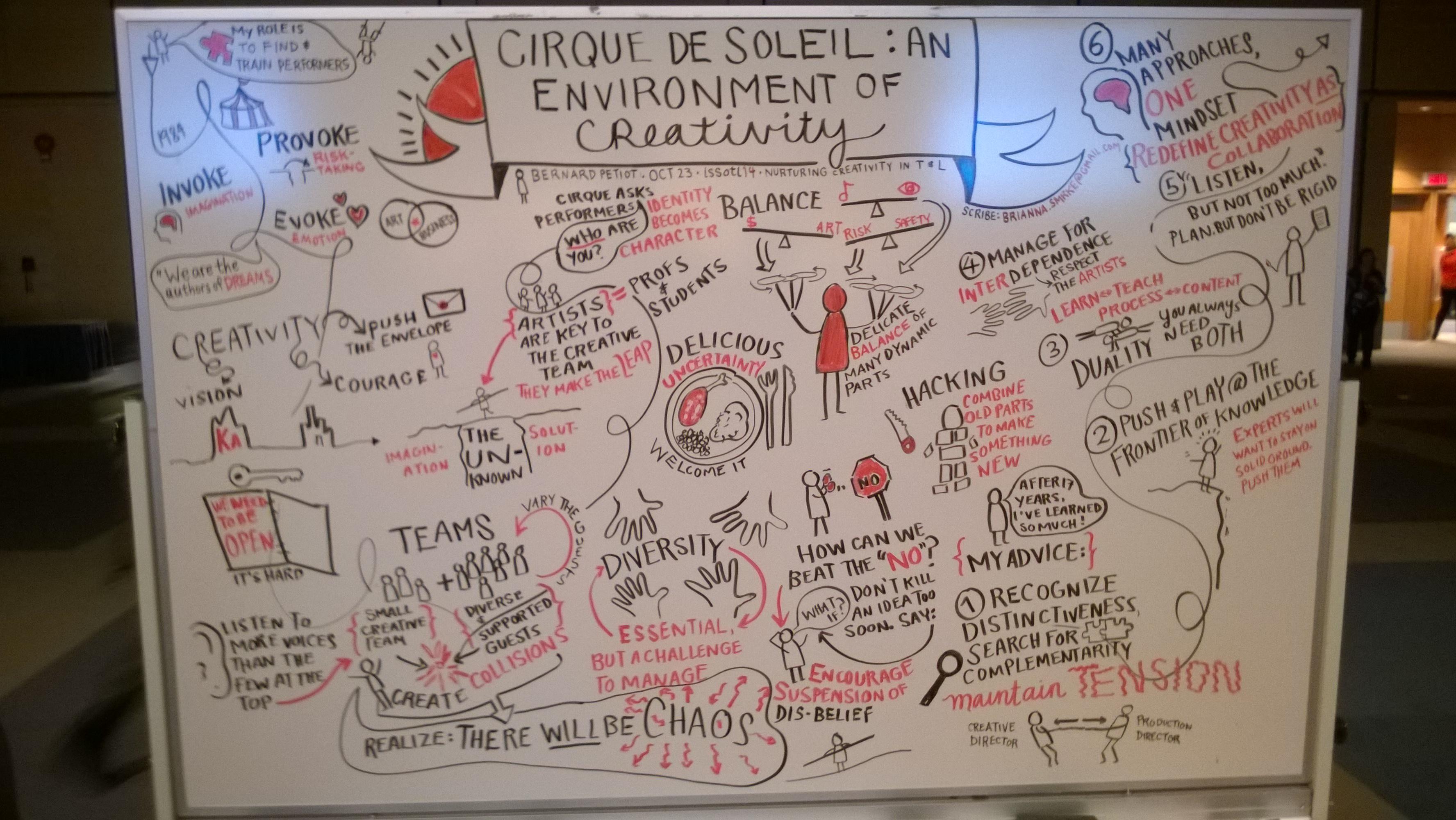 whiteboard from Cirque du Soleil presentation at ISSOTL 2014