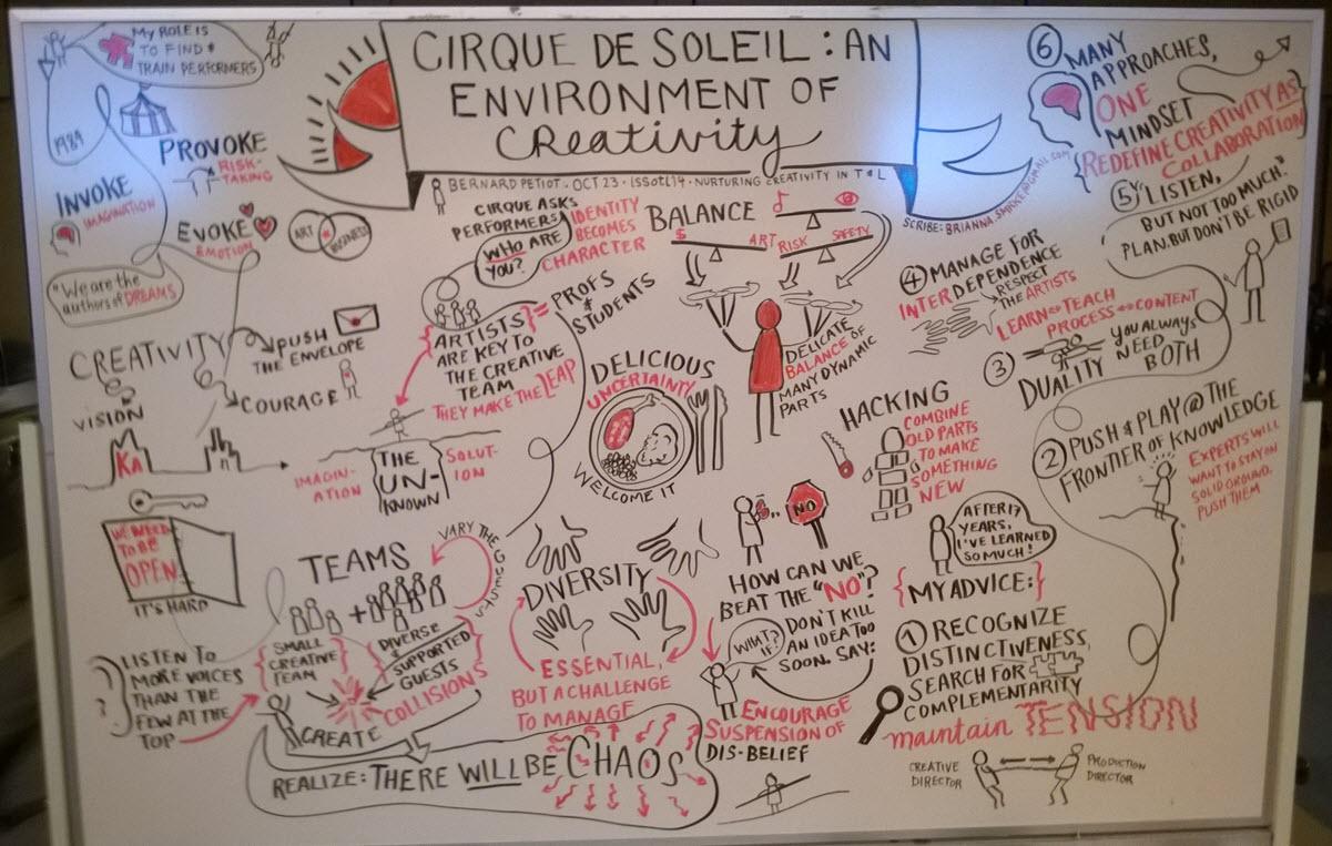 Whiteboard of Cirque du Soleil presentation at ISSOTL 2014