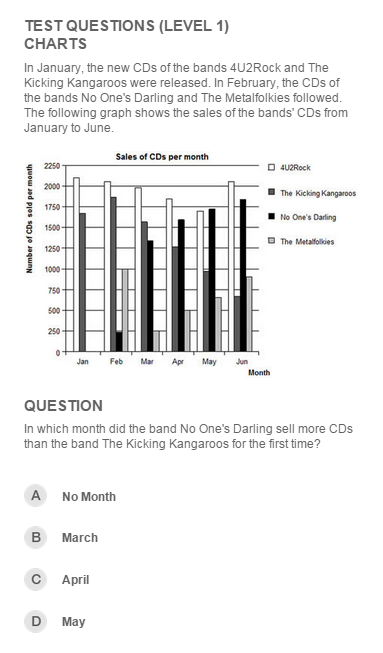 question on reading a chart from ETS survey