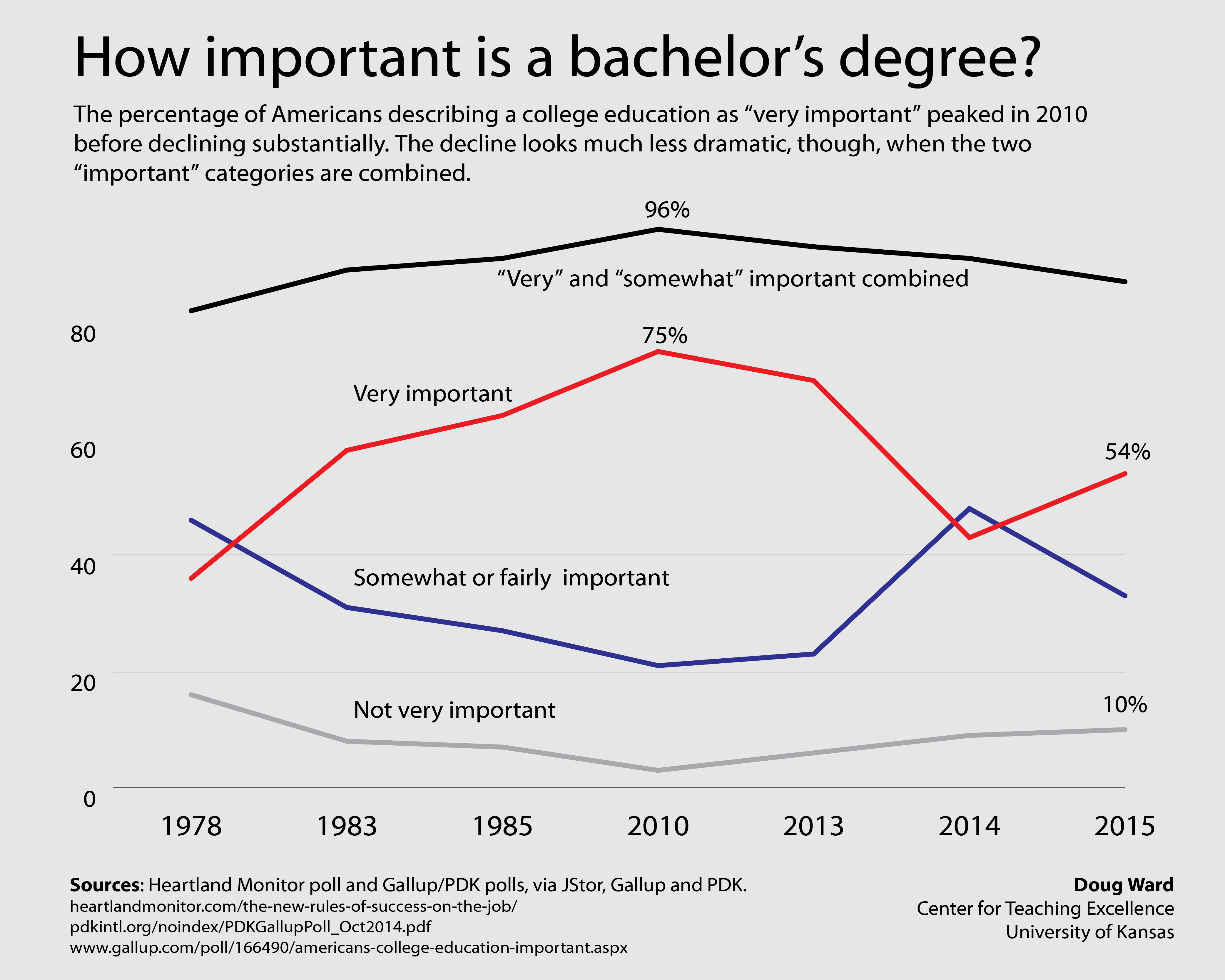 """Graph showing poll responses about the importance of college from 1978 through 2015. The percentage of Americans describing a college education as """"very important"""" peaked in 2010 before declining substantially. The decline looks much less dramatic, though, when the two """"important"""" categories are combined."""