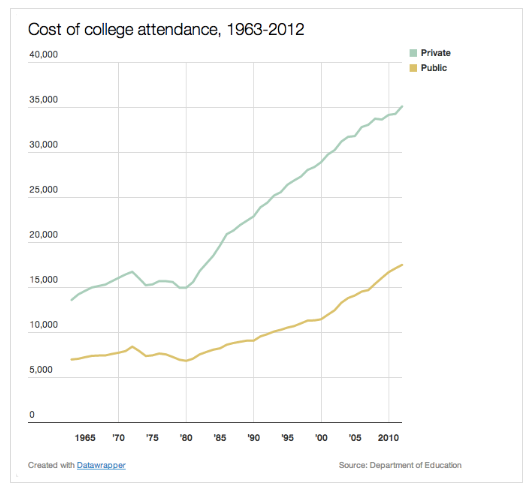 chart showing college costs from the 1960s to 2010s