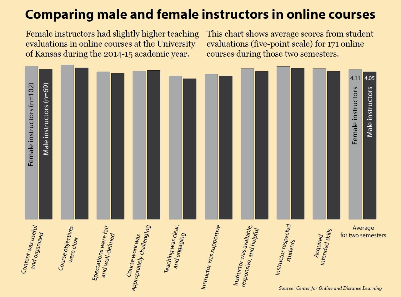 bar chart showing student evaluations of male vs. female instructors at KU