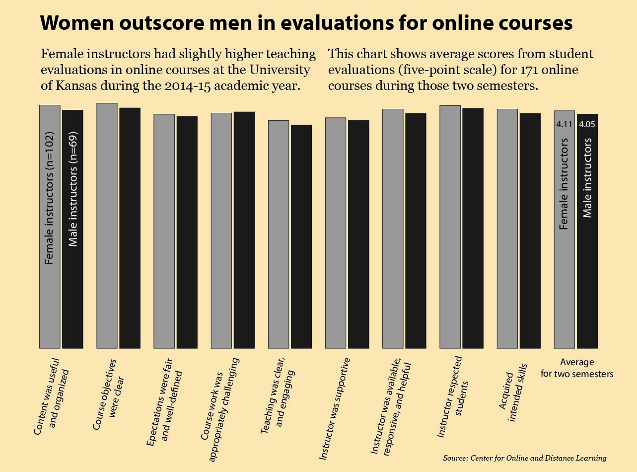 bar chart comparing course evaluations for men and women in online courses
