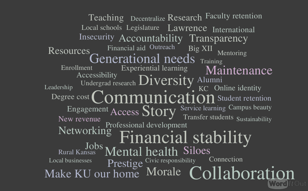 word cloud from strategic planning document